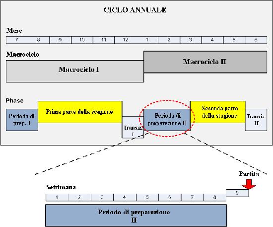 Preparazione atletica per il calcio parte 1 for Software di pianificazione del garage