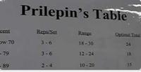 Allenarsi con la Tabella di Prilepin
