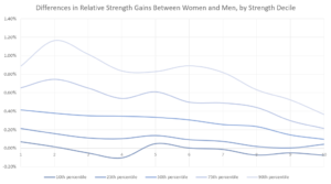 tabella sulla differenza dei guadagni di forza