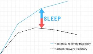 Grafico con la traiettoria di recupero